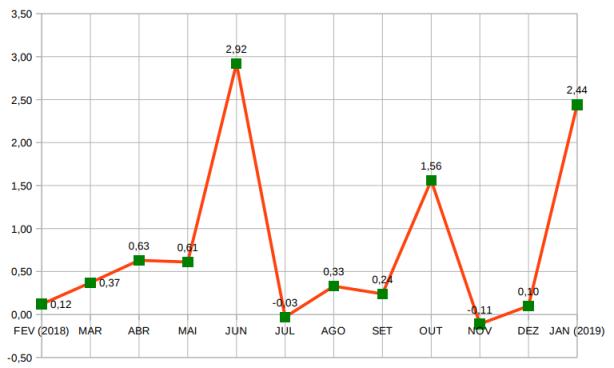Gráfico IPC Jan 2019